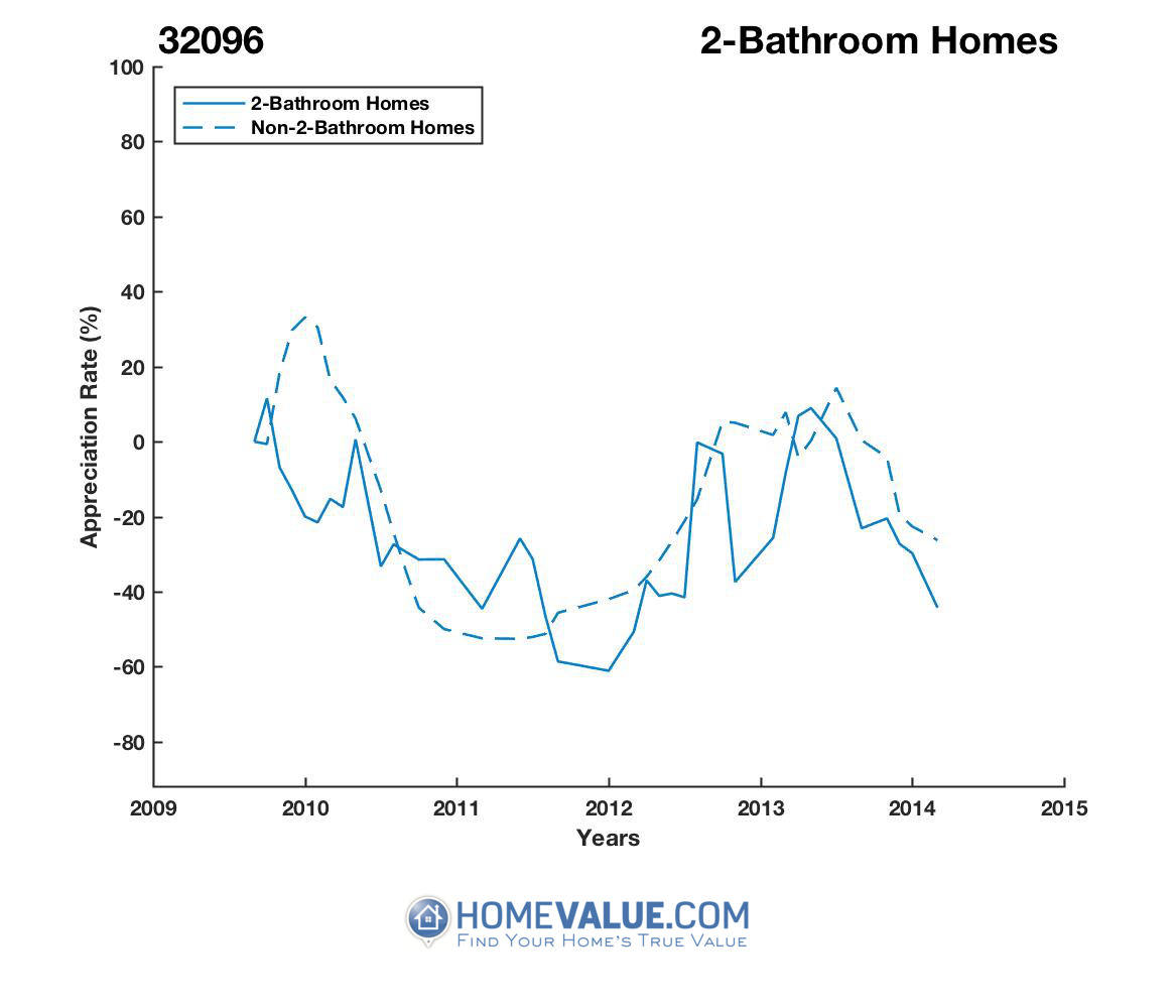 2 Bathrooms Homes have appreciated 3.0x faster since 02/15/2015.