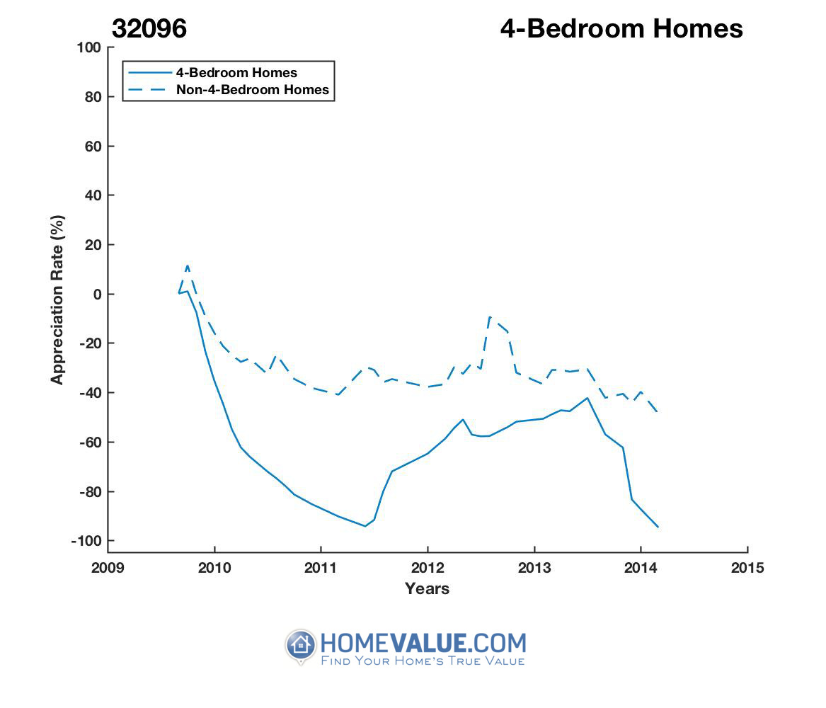 4 Bedrooms Homes have appreciated 16.3x faster since 02/15/2014.