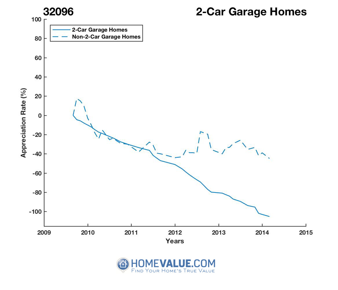 2 Car Garage Homes have appreciated 12.1x faster since 08/15/2013.