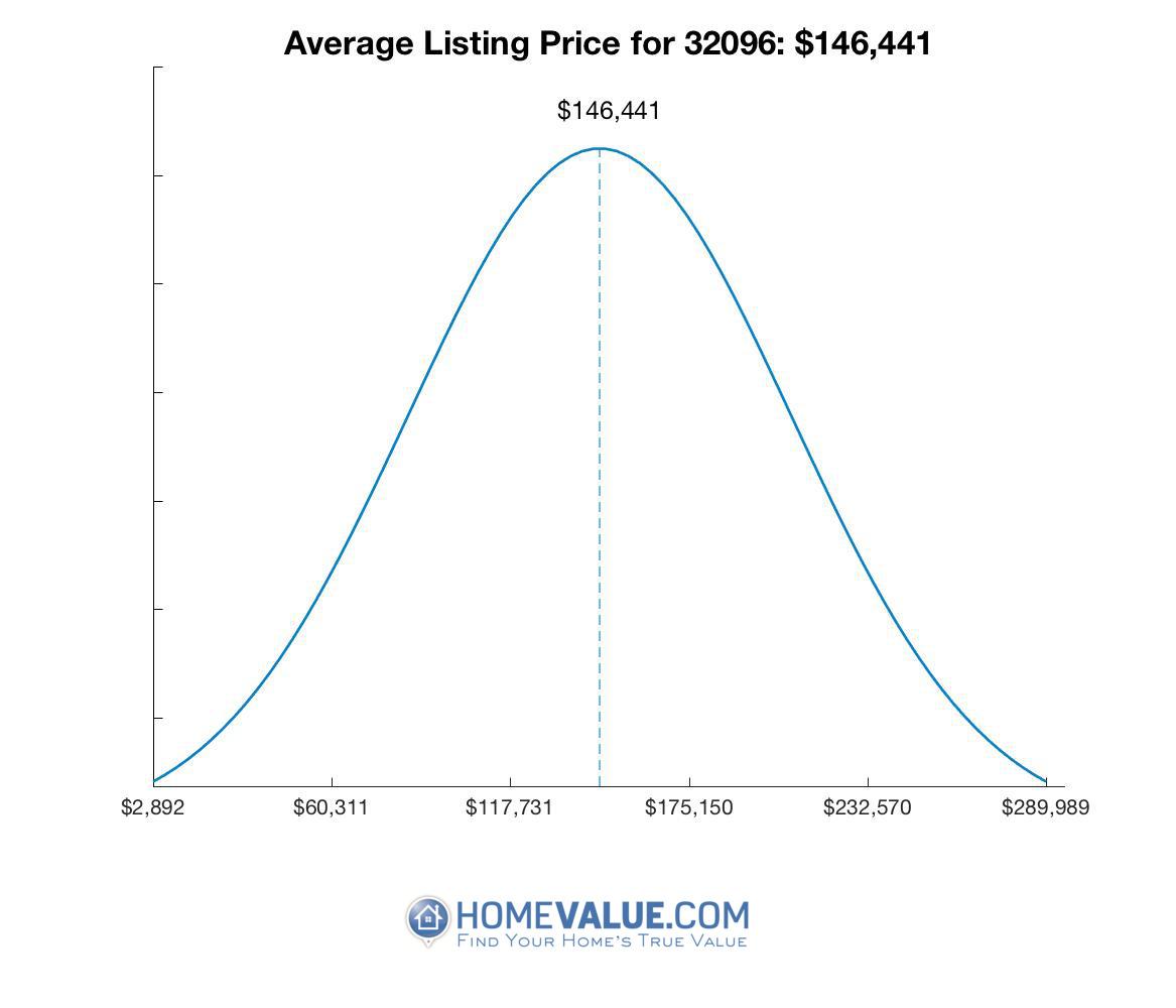 Average List Price 32096