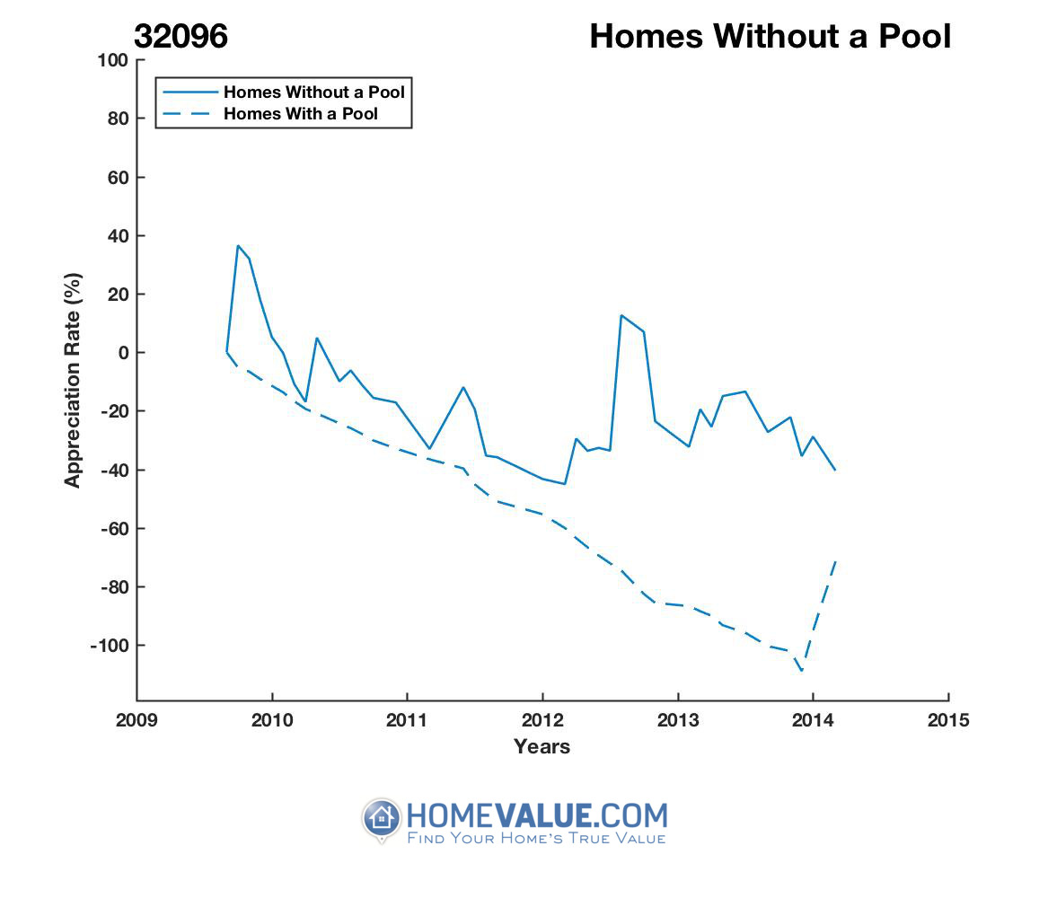 Homes Without A Pool Homes have appreciated 460.7x faster since 08/15/2013.