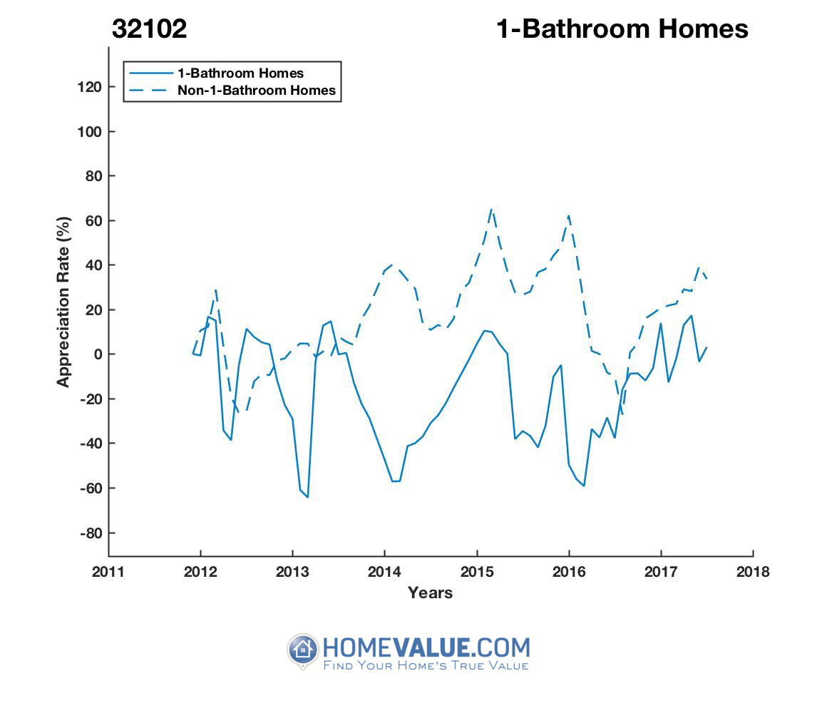 1 Bathroom Homes have appreciated 5.0x faster since 03/15/2014.