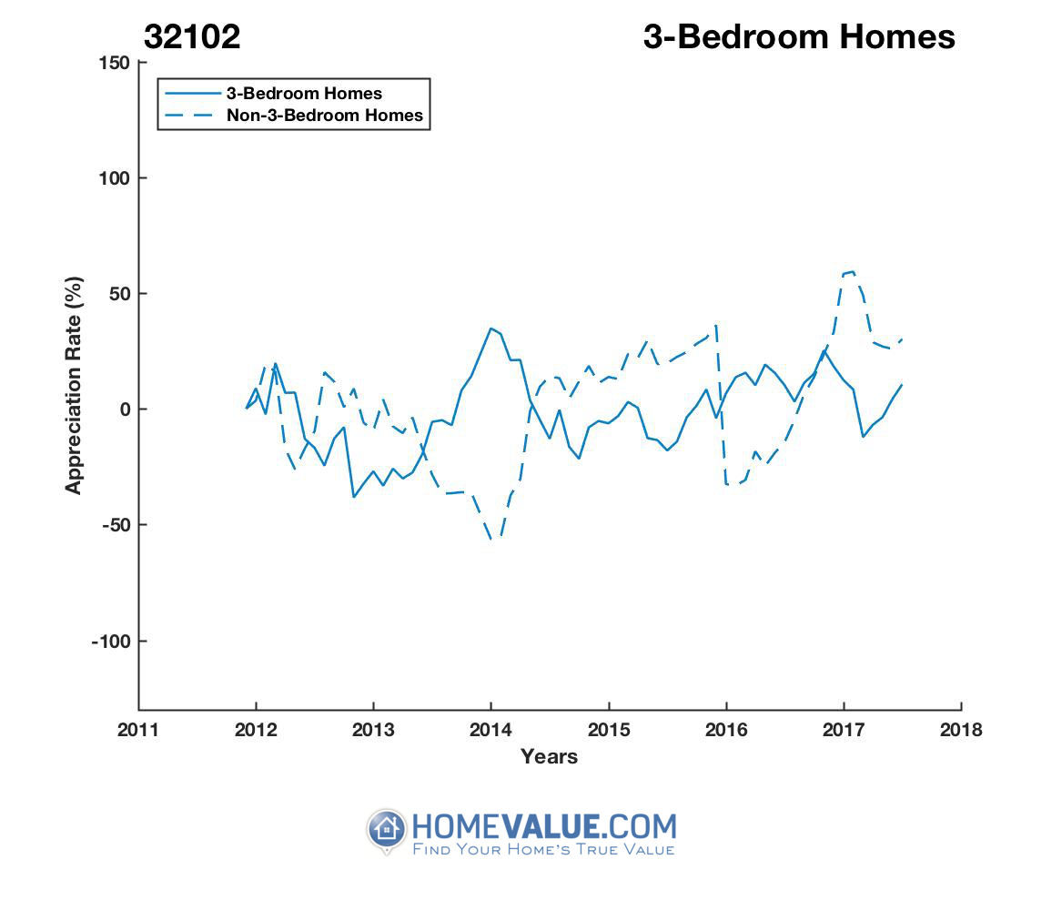 3 Bedrooms Homes have appreciated 3.6x faster since 03/15/2013.