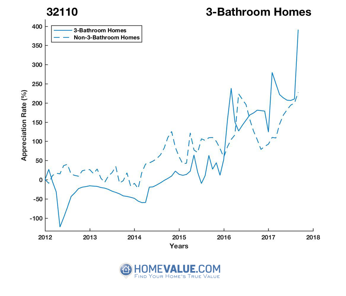 3 Bathrooms Homes have appreciated 9.2x faster since 03/15/2014.