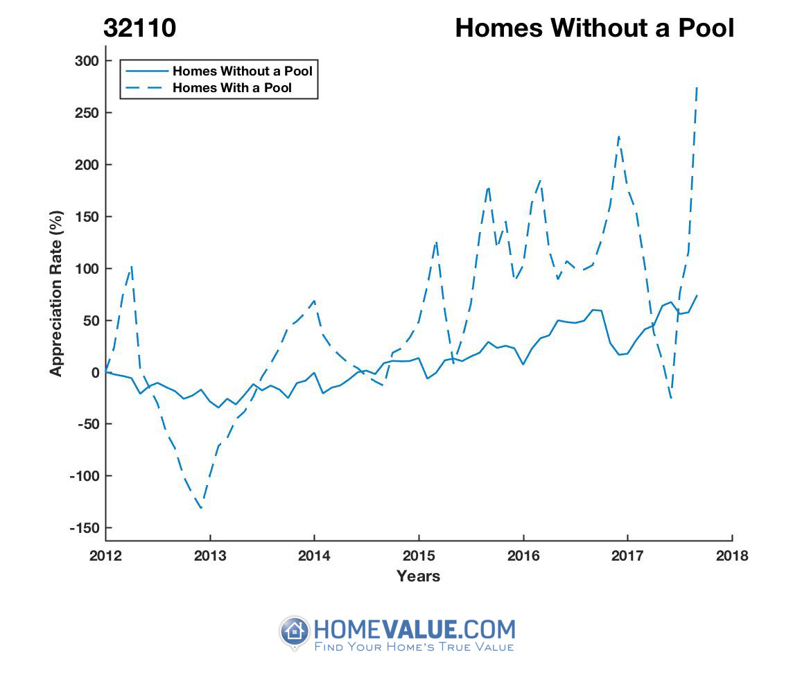 Homes Without A Pool Homes have appreciated 346.1x faster since 09/15/2012.