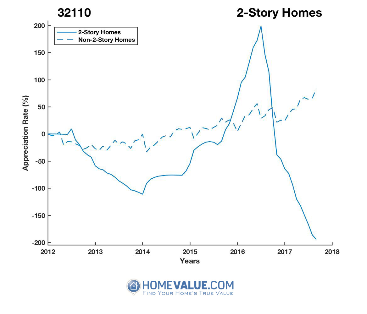 2 Stories Homes have appreciated 33.9x faster since 09/15/2013.