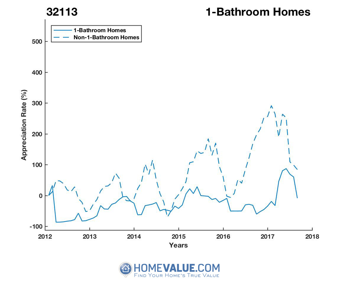 1 Bathroom Homes have appreciated 3.7x faster since 08/15/2012.