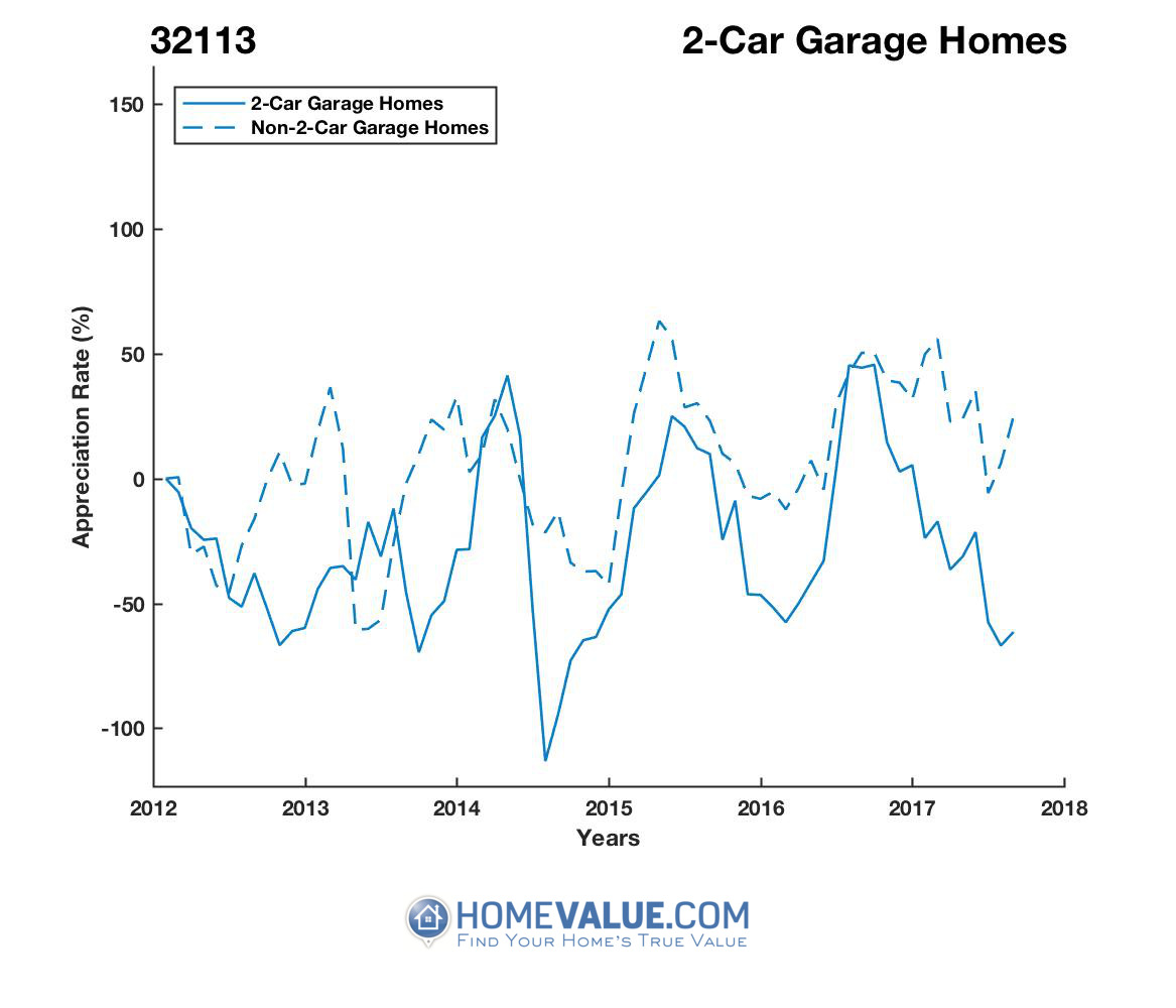 2 Car Garage Homes have appreciated 6.8x faster since 08/15/2014.