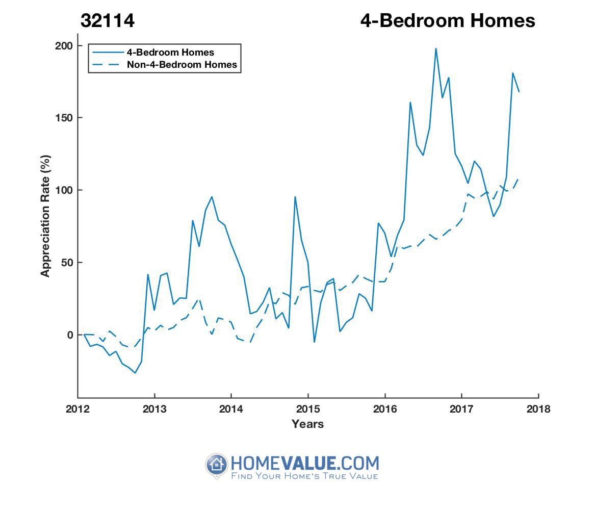 4 Bedrooms Homes have appreciated 2.3x faster since 09/15/2012.