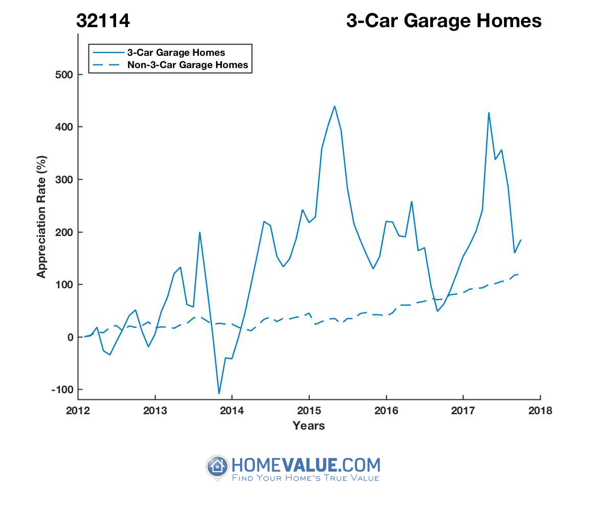 3 Car Garage Homes have appreciated 90% faster since 09/15/2013.