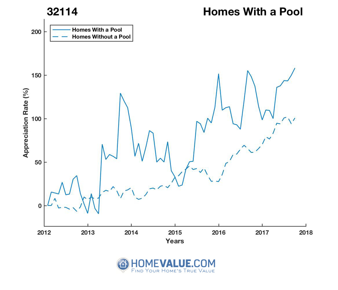 1 Homes With A Pool Homes have appreciated 2.0x faster since 03/15/2013.