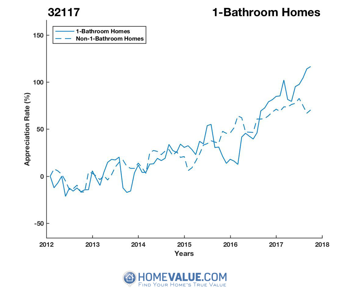 1 Bathroom Homes have appreciated 2.1x faster since 09/15/2013.