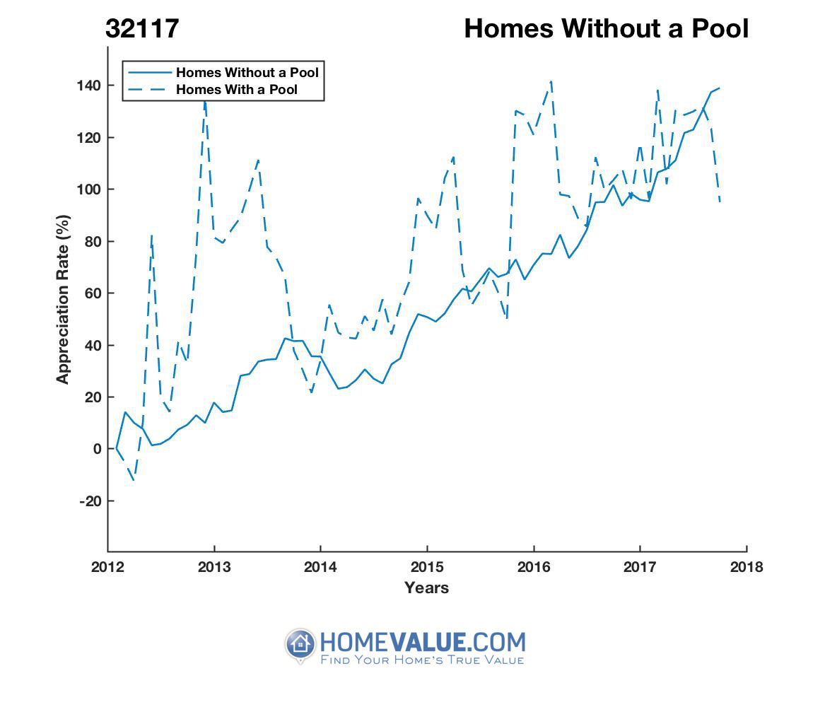 Homes Without A Pool Homes have appreciated 83% faster since 03/15/2013.