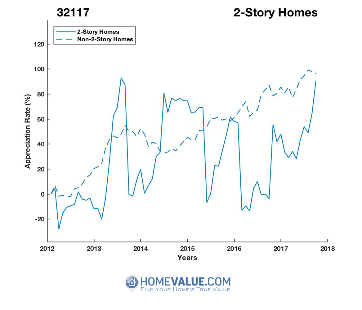 2 Stories Homes have appreciated 98% faster since 03/15/2016.