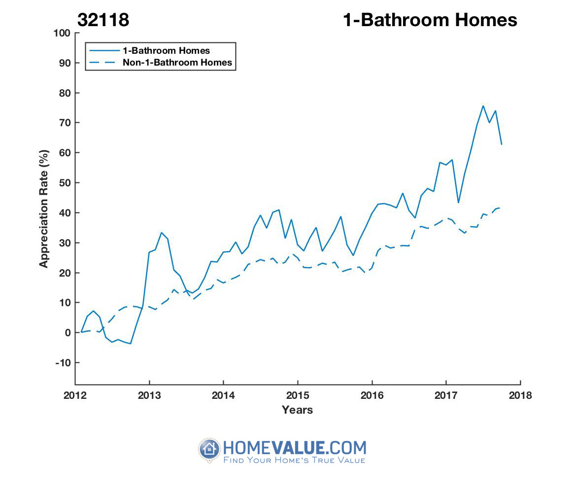 1 Bathroom Homes have appreciated 39% faster since 09/15/2012.