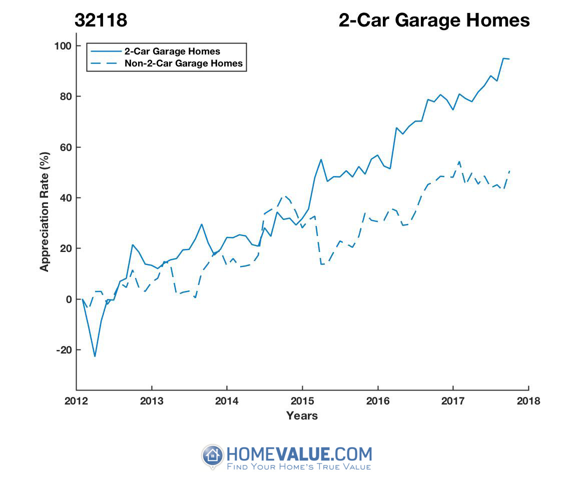 2 Car Garage Homes have appreciated 2.1x faster since 03/15/2012.