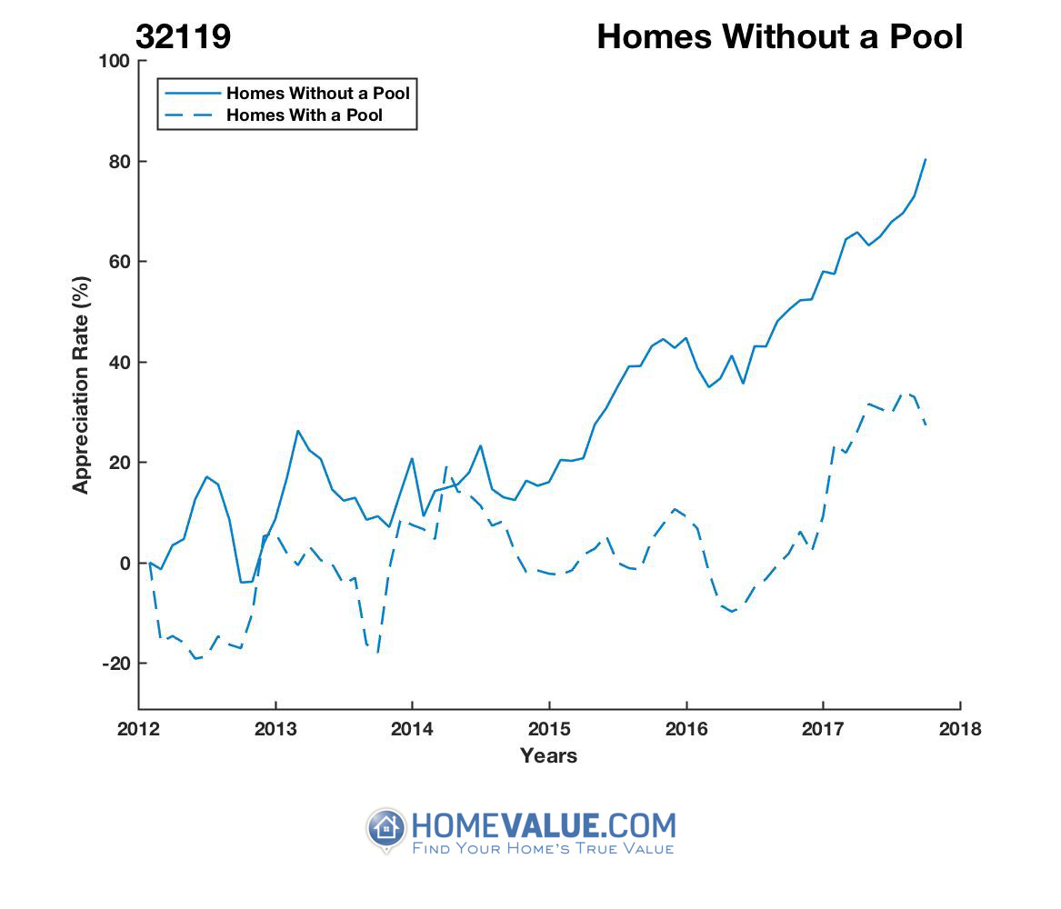 Homes Without A Pool Homes have appreciated 50% faster since 03/15/2014.