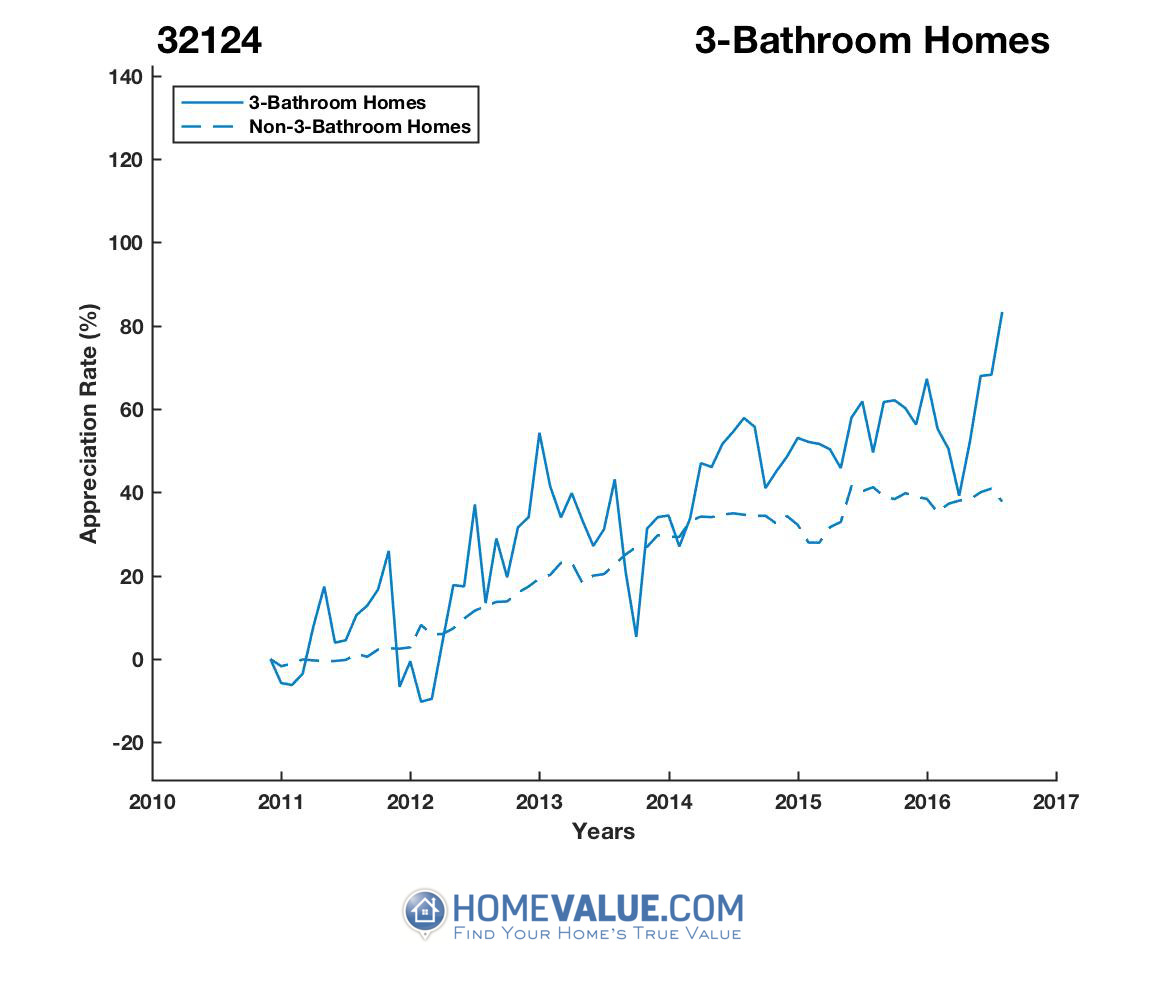 3 Bathrooms Homes have appreciated 38% faster since 09/15/2013.