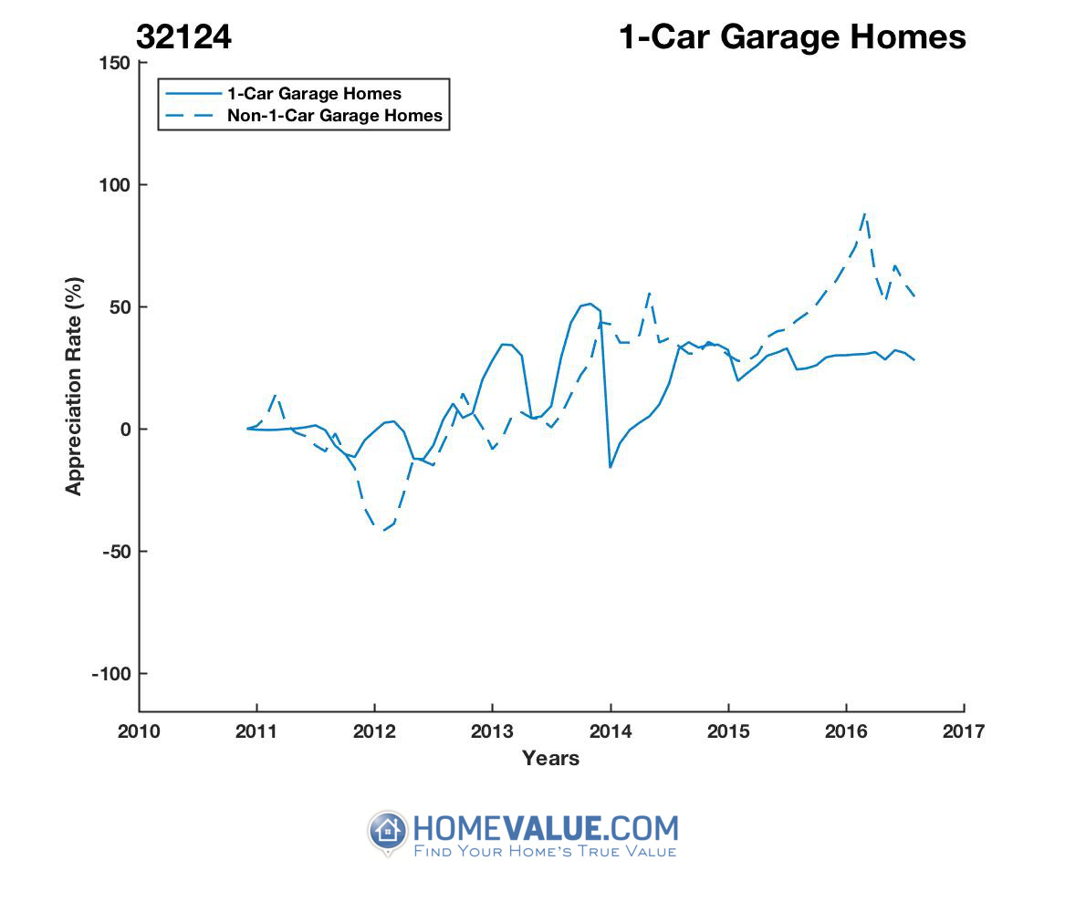 1 Car Garage Homes have appreciated 51% faster since 03/15/2014.
