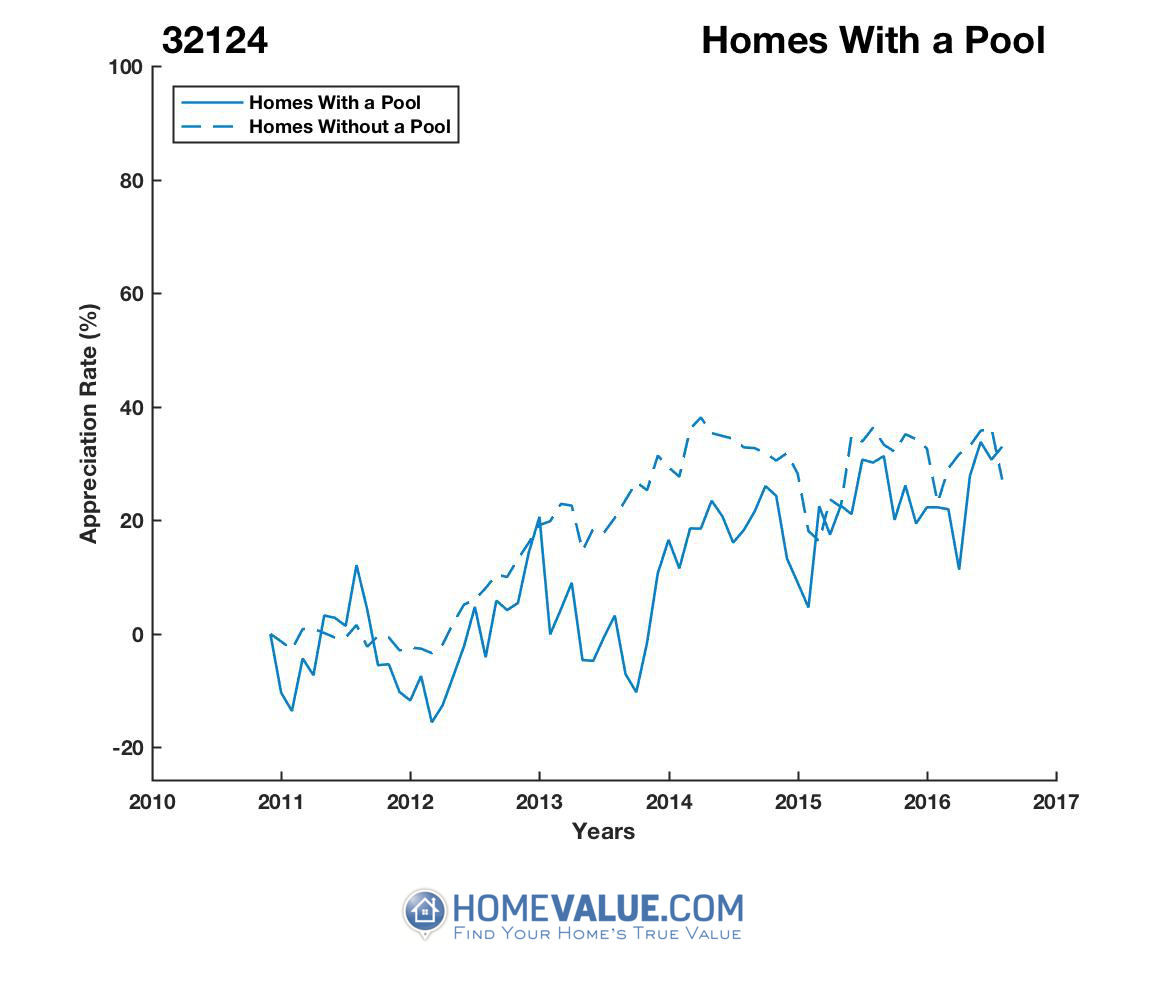 1 Homes With A Pool Homes have appreciated 54% faster since 09/15/2013.