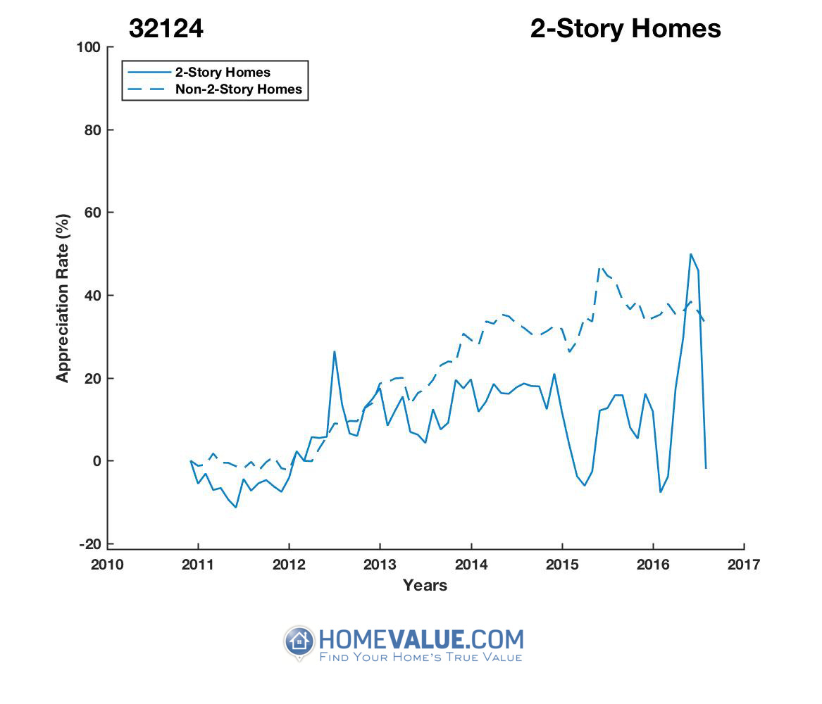 2 Stories Homes have appreciated 34% faster since 03/15/2015.