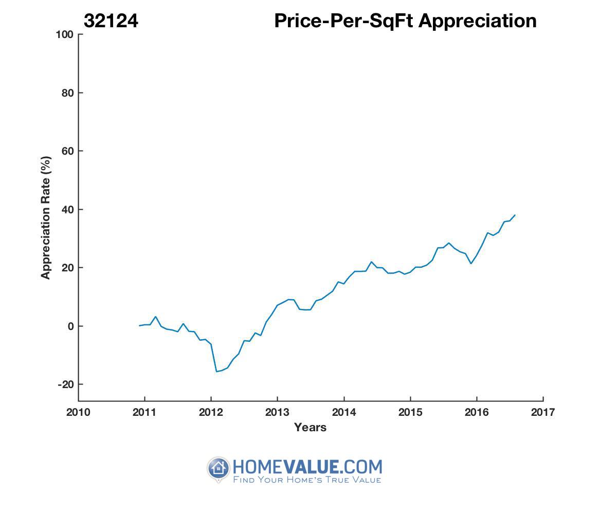Average Price Per Sq.Ft. 32124