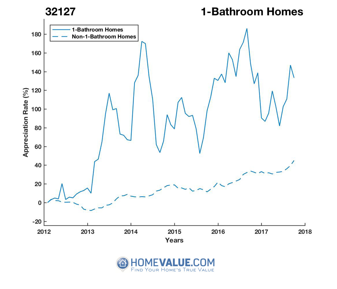1 Bathroom Homes have appreciated 80% faster since 03/15/2012.