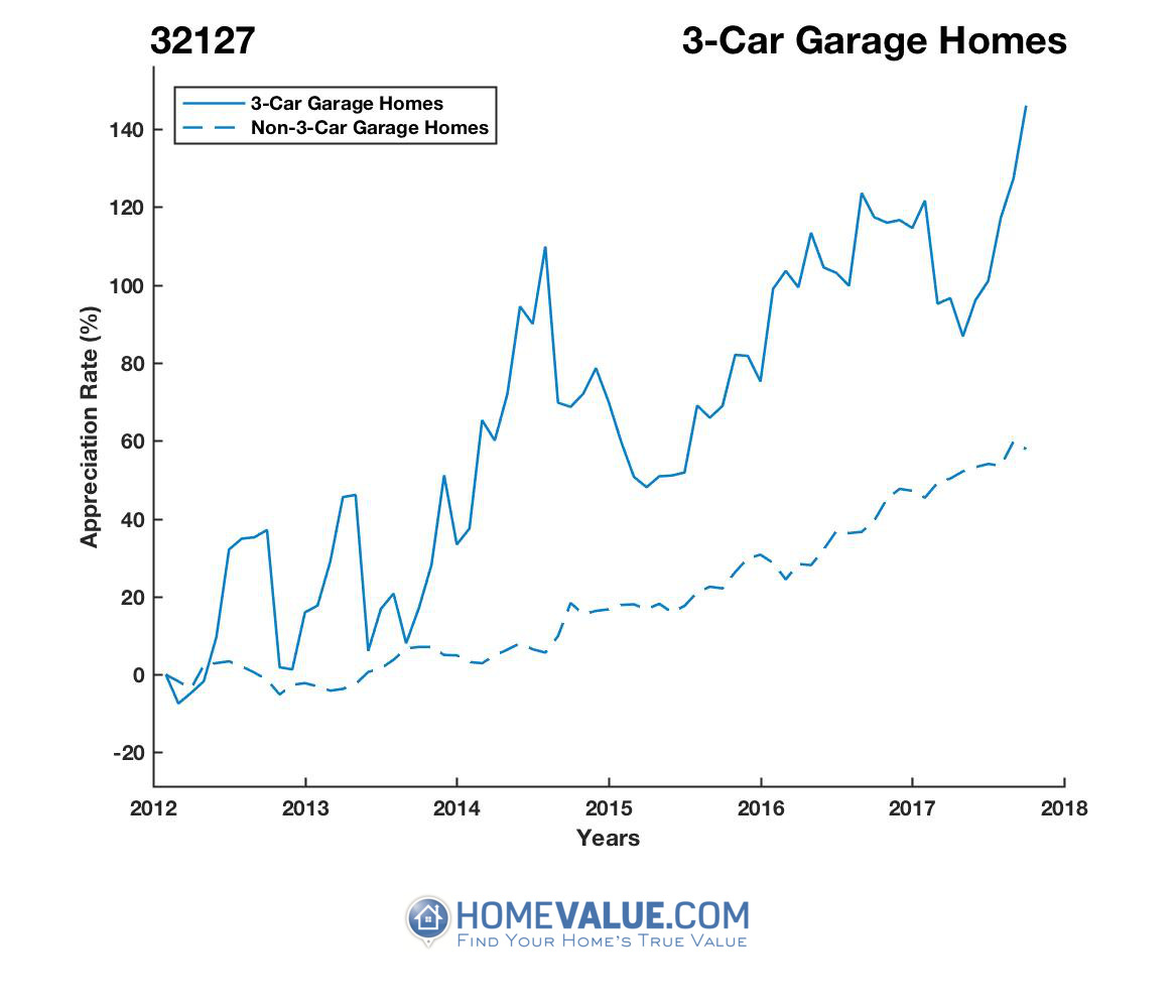 3 Car Garage Homes have appreciated 95% faster since 03/15/2012.