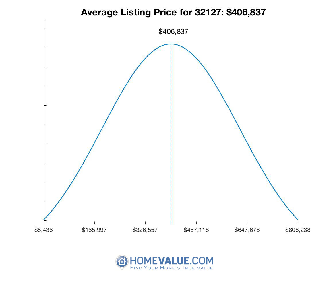 Average List Price 32127