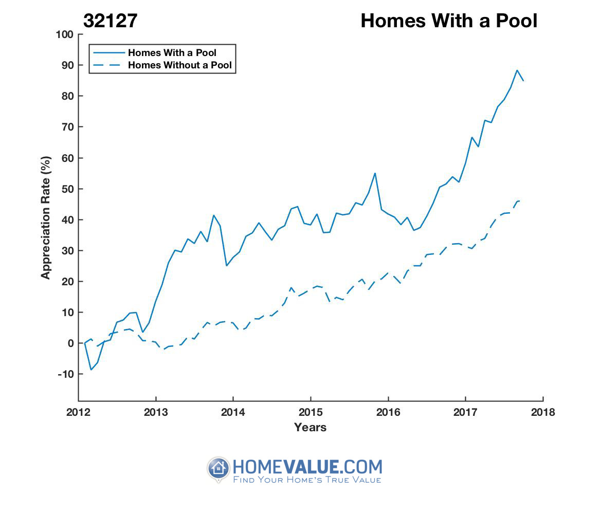 1 Homes With A Pool Homes have appreciated 50% faster since 03/15/2012.
