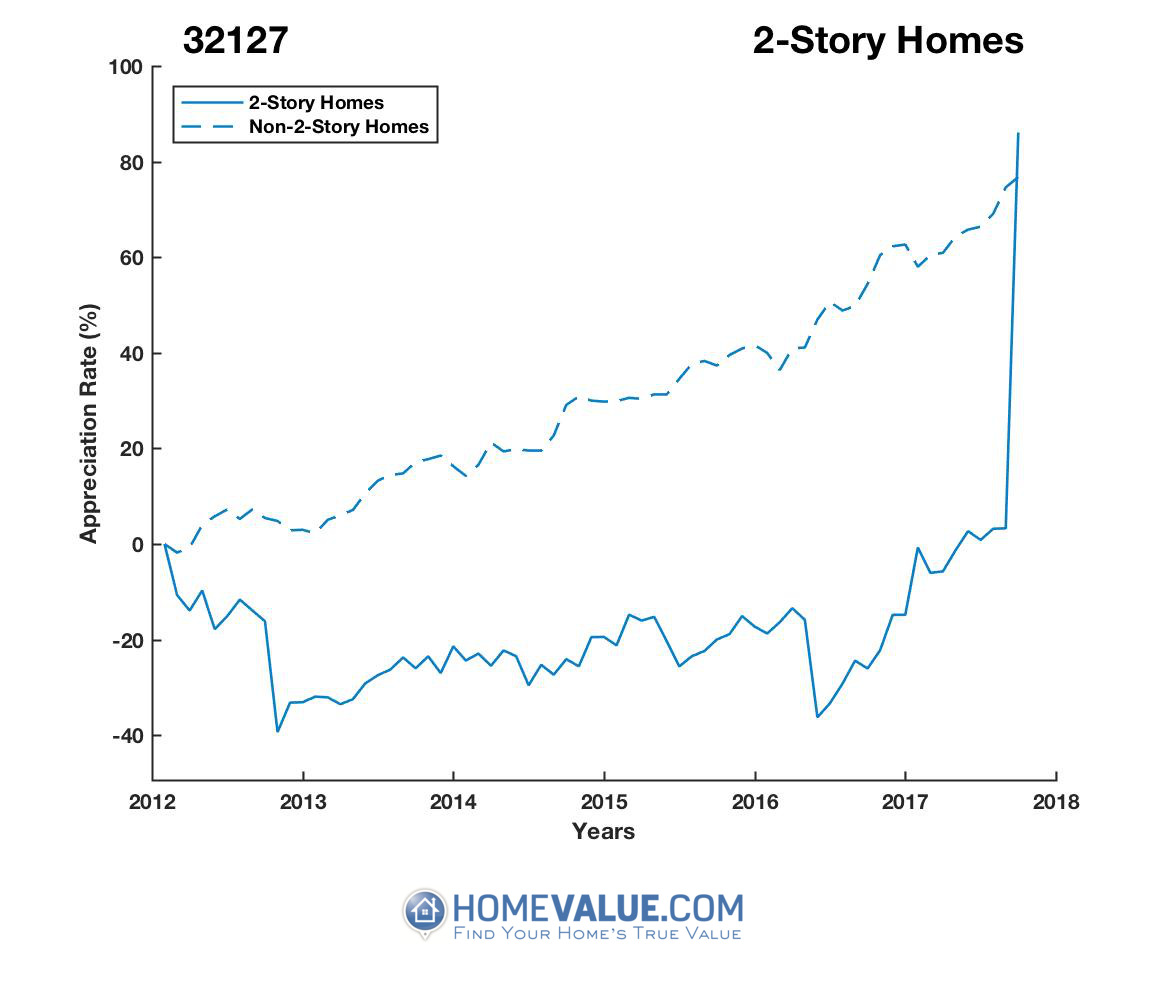 2 Stories Homes have appreciated 2.4x faster since 09/15/2016.