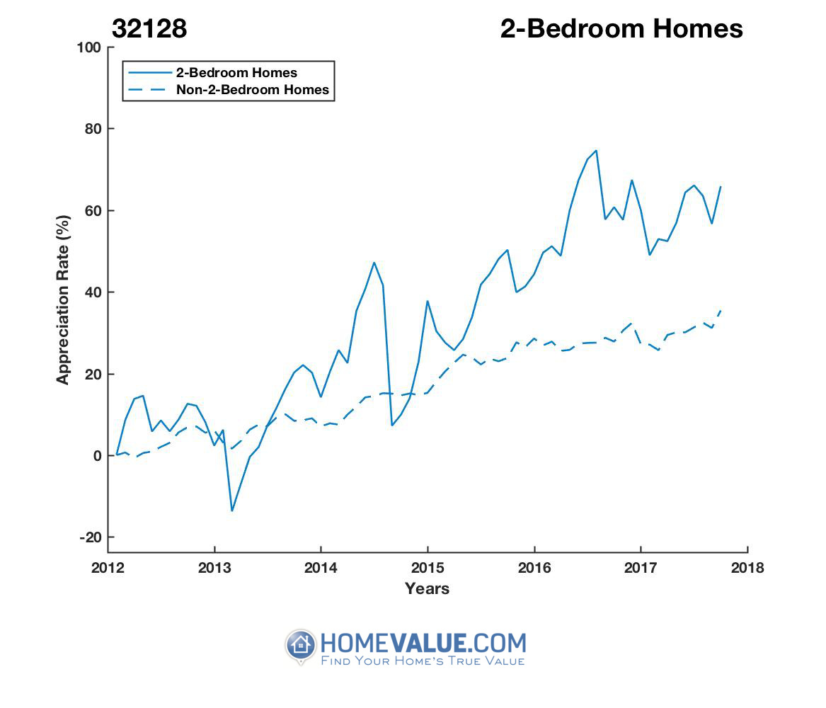 2 Bedrooms Homes have appreciated 47% faster since 03/15/2013.