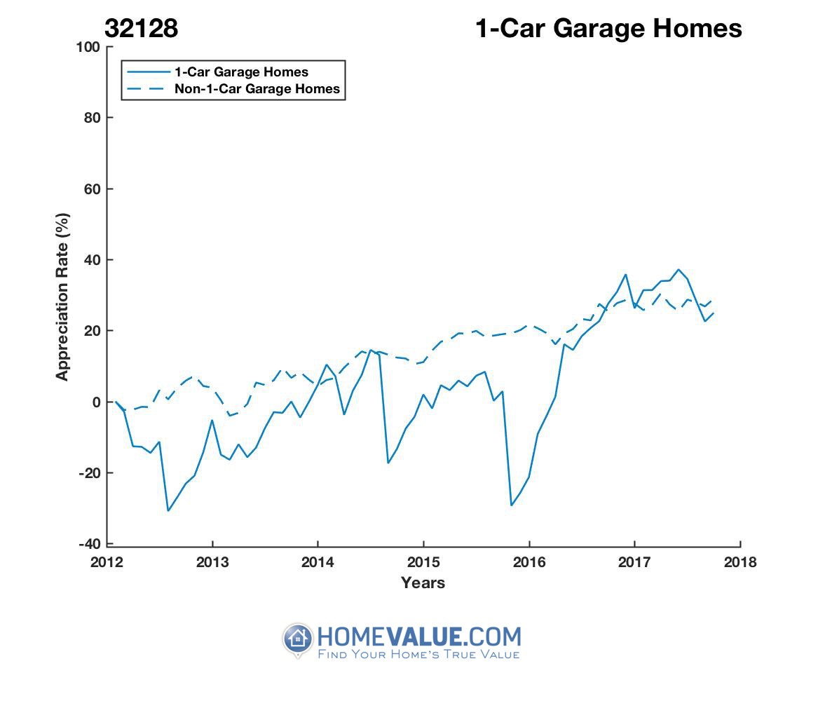 1 Car Garage Homes have appreciated 41% faster since 09/15/2012.