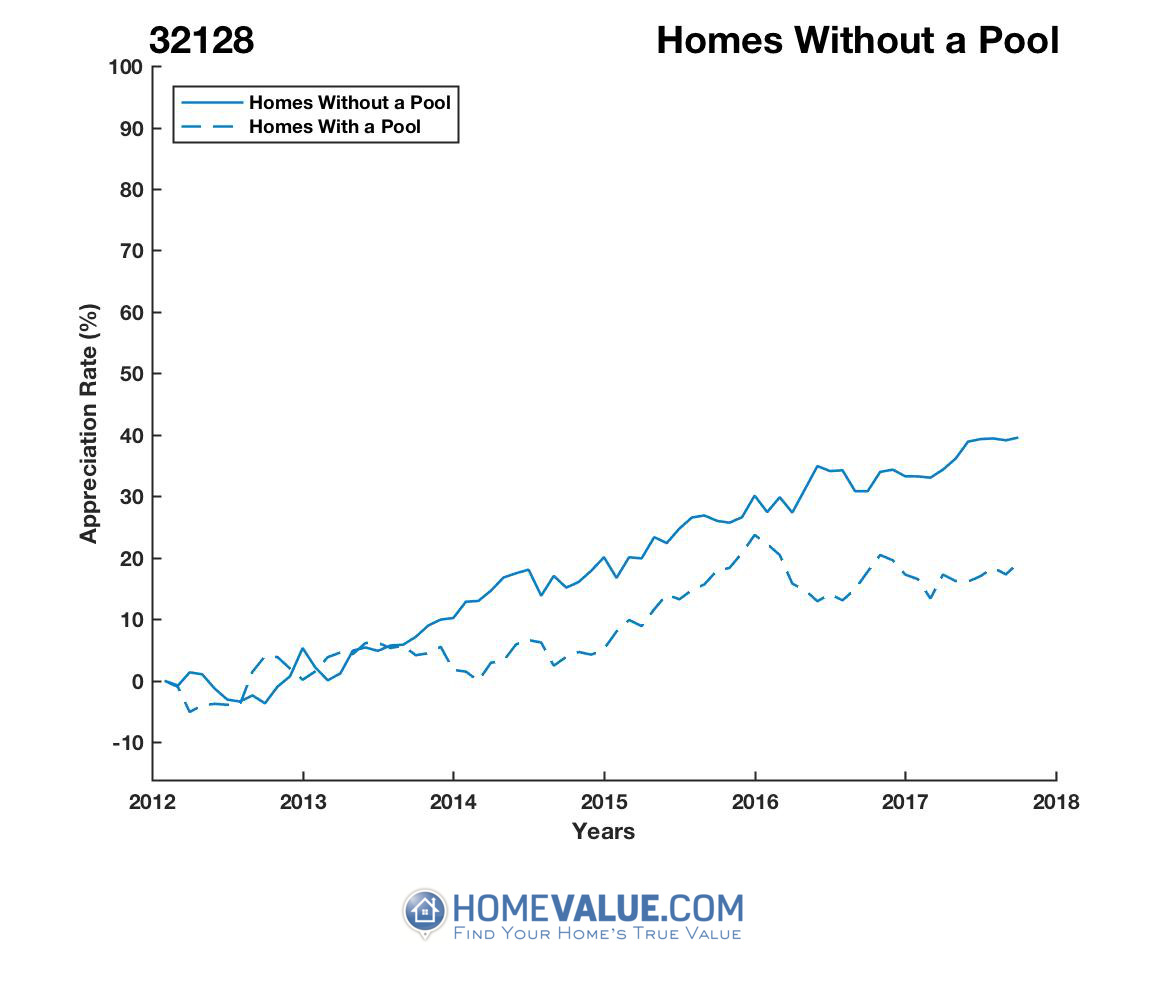 Homes Without A Pool Homes have appreciated 30% faster since 09/15/2012.