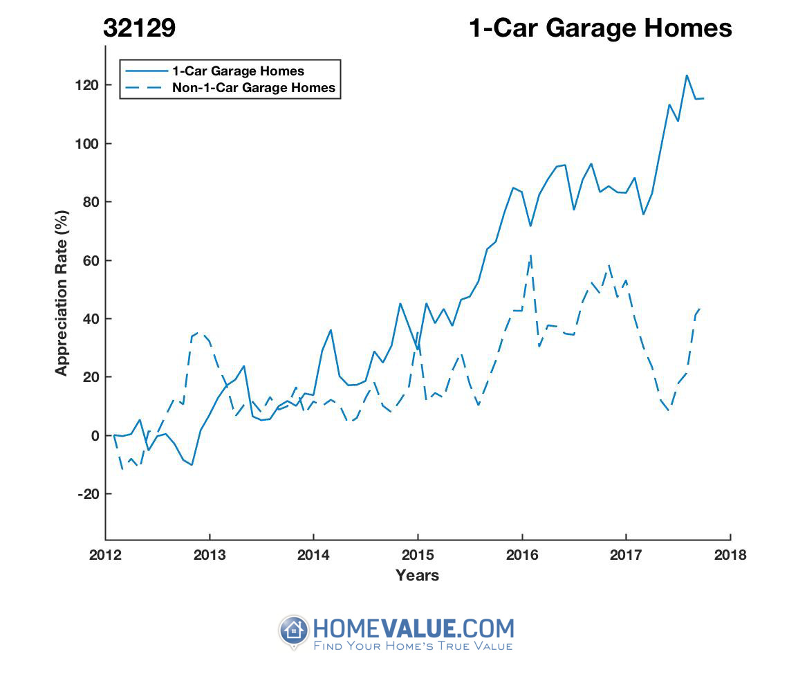 1 Car Garage Homes have appreciated 2.0x faster since 09/15/2012.