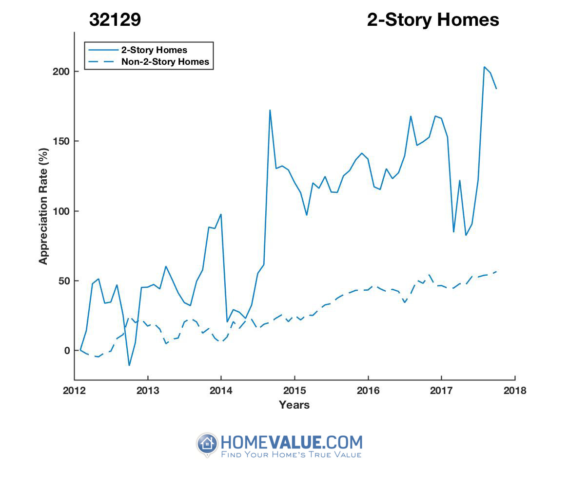2 Stories Homes have appreciated 3.0x faster since 09/15/2012.