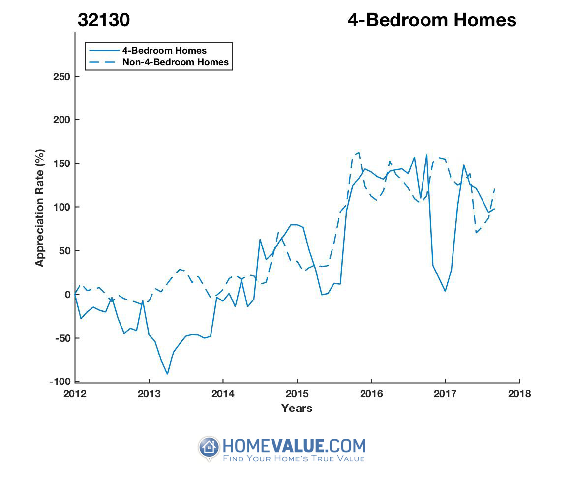 4 Bedrooms Homes have appreciated 25.4x faster since 03/15/2013.