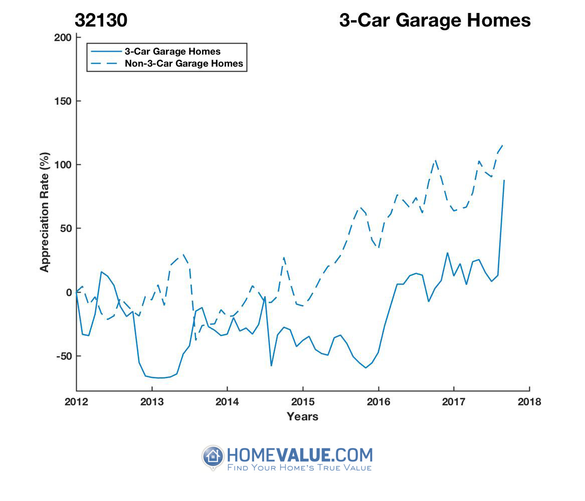 3 Car Garage Homes have appreciated 4.4x faster since 03/15/2013.
