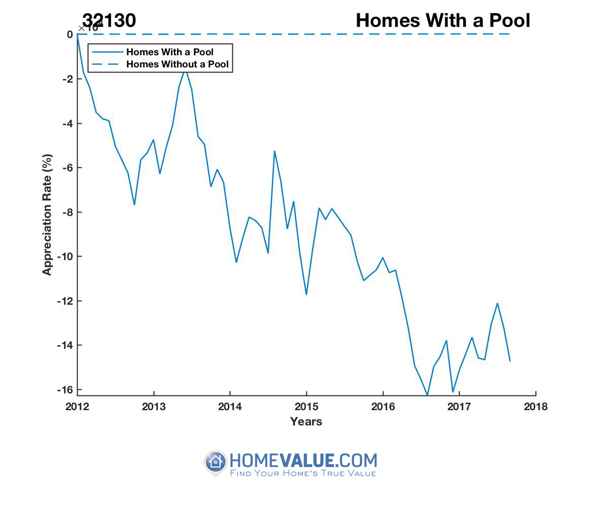 1 Homes With A Pool Homes have appreciated 3.1x faster since 03/15/2012.