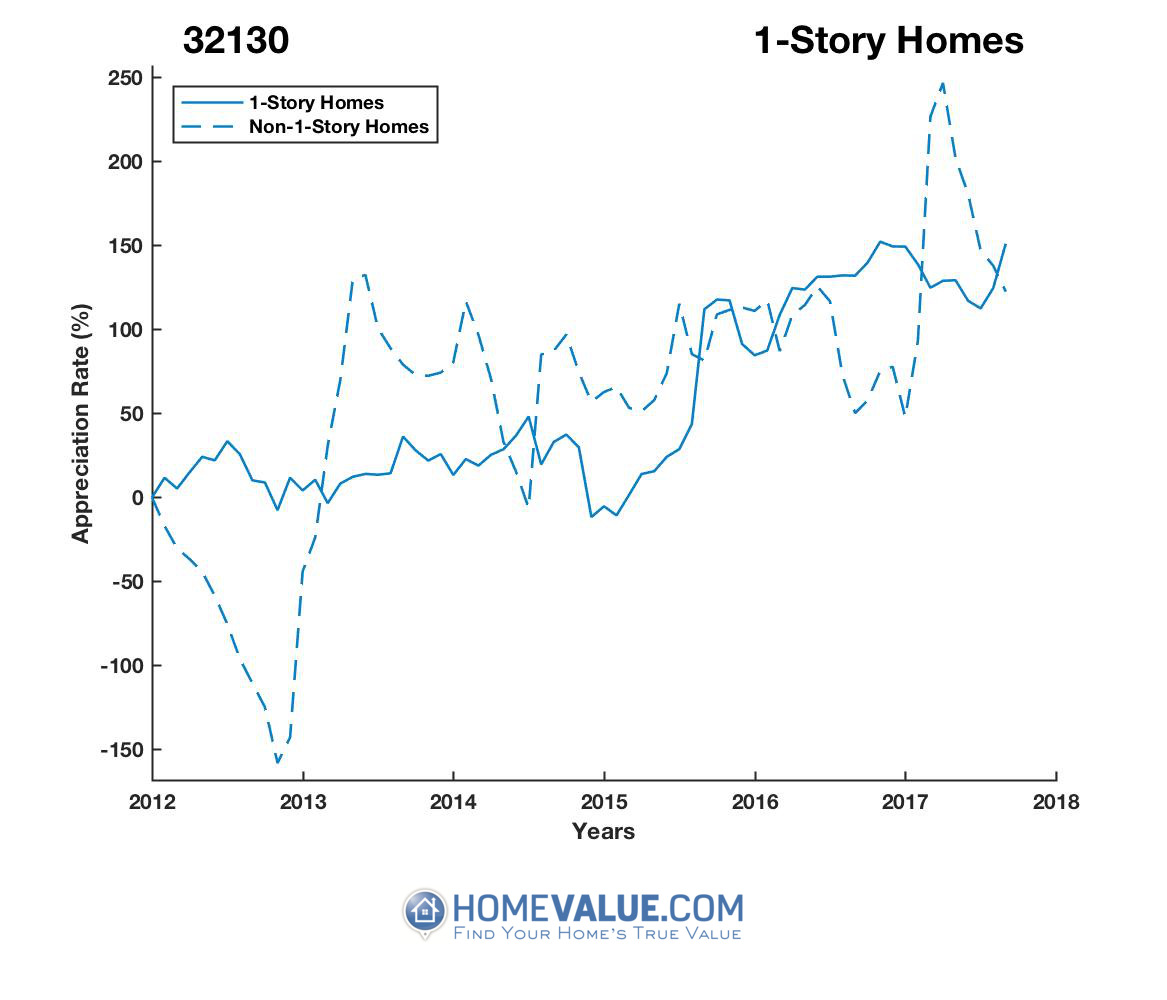 1 Story Homes have appreciated 11.0x faster since 09/15/2012.