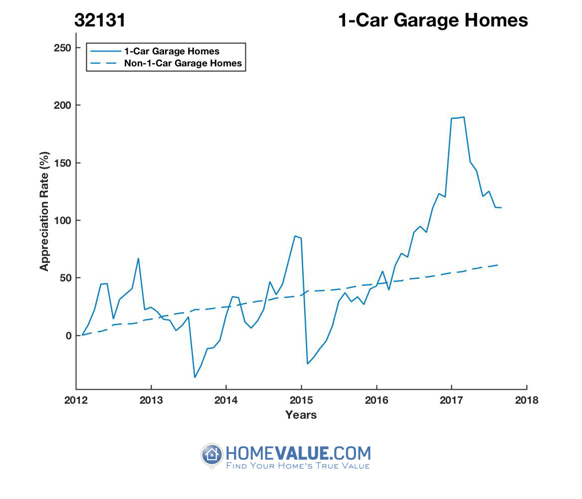 1 Car Garage Homes have appreciated 2.4x faster since 03/15/2015.