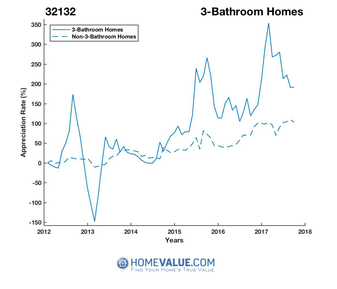 3 Bathrooms Homes have appreciated 14.6x faster since 03/15/2013.