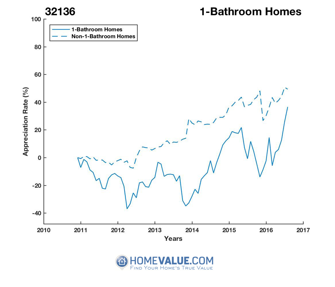 1 Bathroom Homes have appreciated 2.2x faster since 03/15/2012.