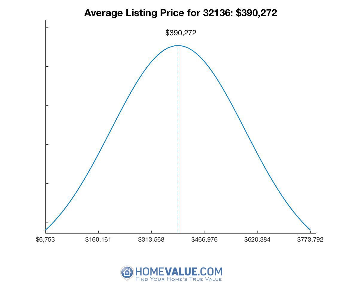 Average List Price 32136