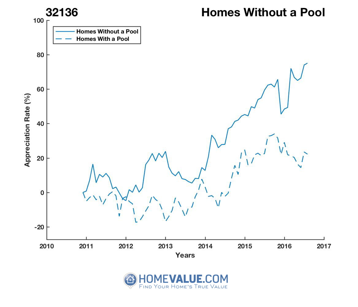 Homes Without A Pool Homes have appreciated 32% faster since 09/15/2013.
