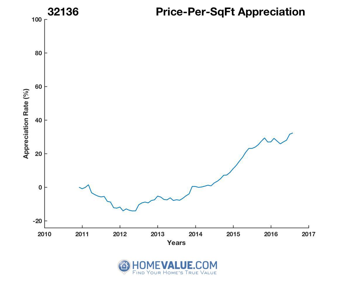 Average Price Per Sq.Ft. 32136