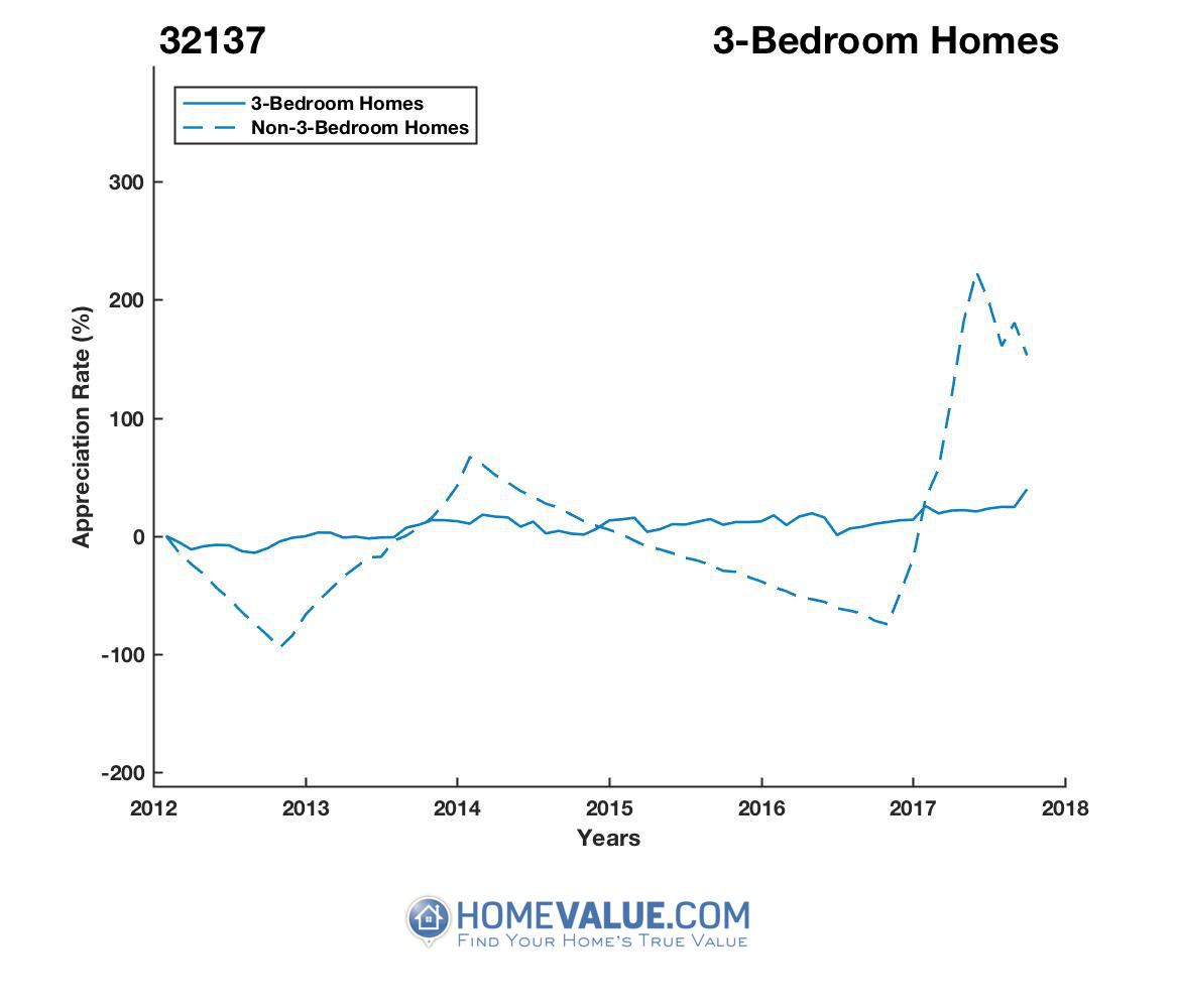 3 Bedrooms Homes have appreciated 309.0x faster since 09/15/2015.
