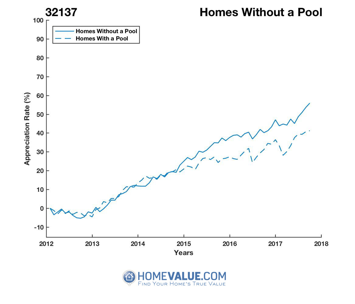 Homes Without A Pool Homes have appreciated 20% faster since 03/15/2013.