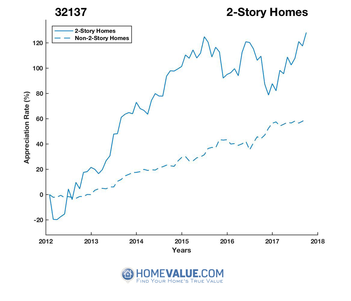 2 Stories Homes have appreciated 2.2x faster since 03/15/2012.