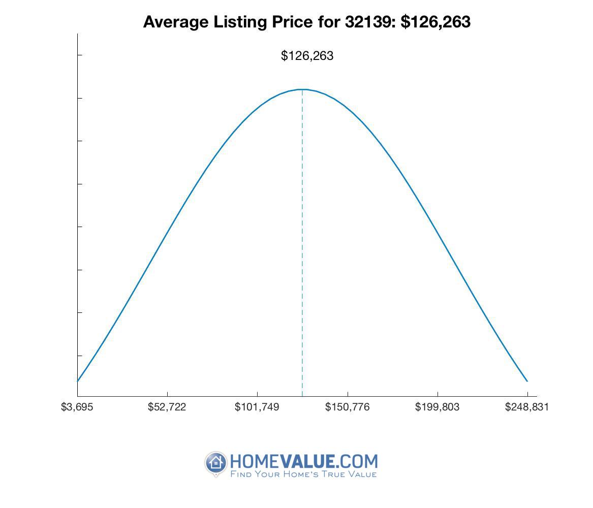 Average List Price 32139
